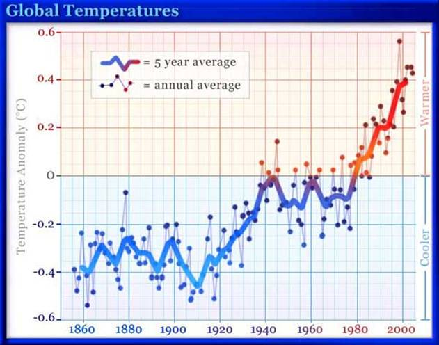 http://www.planetseed.com/files/uploadedimages/Science/Earth_Science/Global_Climate_Change_and_Energy/Related_Articles/global_temp1.jpg